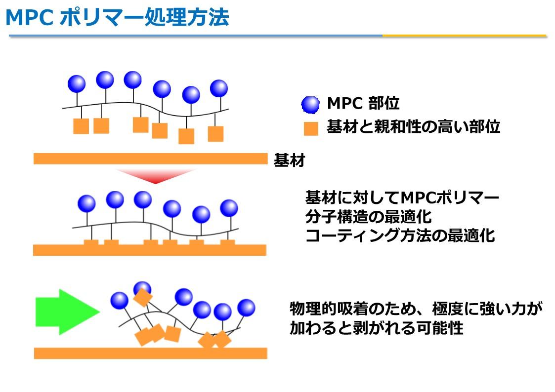 MPCポリマー5